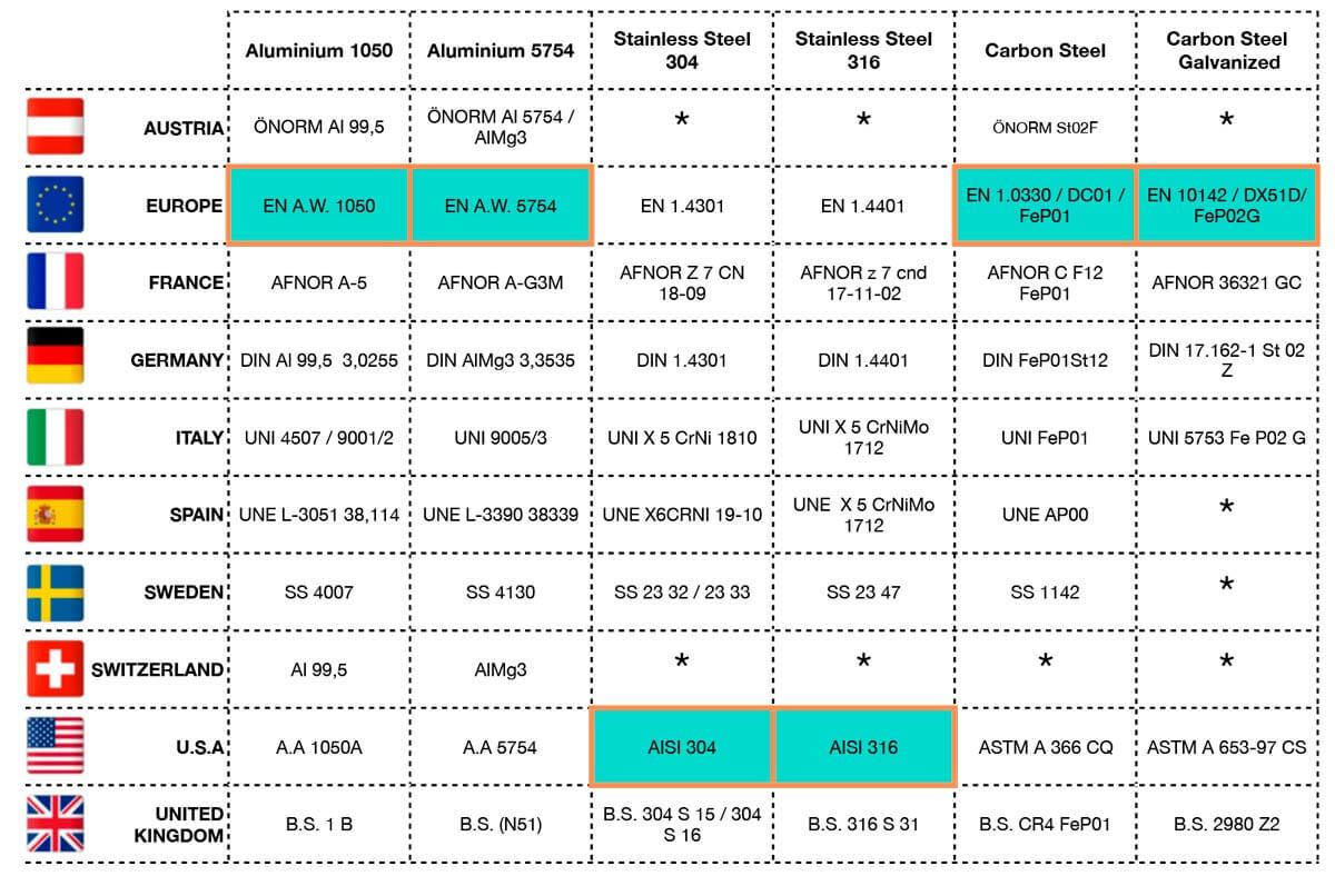 Tabla de equivalencia para materiales