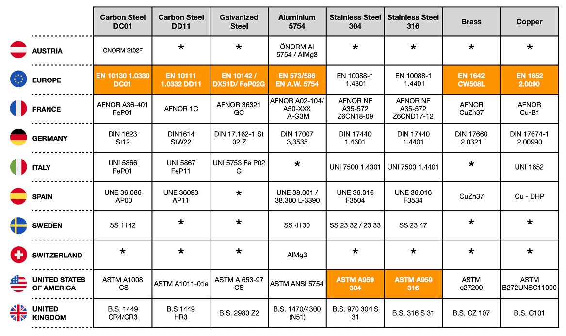 Tabla Equivalencia Materiales